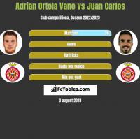 Adrian Ortola Vano vs Juan Carlos h2h player stats
