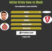 Adrian Ortola Vano vs Munir h2h player stats