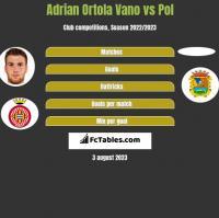 Adrian Ortola Vano vs Pol h2h player stats