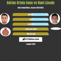 Adrian Ortola Vano vs Raul Lizoain h2h player stats
