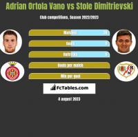 Adrian Ortola Vano vs Stole Dimitrievski h2h player stats