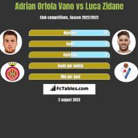 Adrian Ortola Vano vs Luca Zidane h2h player stats