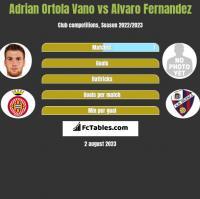 Adrian Ortola Vano vs Alvaro Fernandez h2h player stats