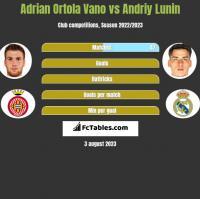 Adrian Ortola Vano vs Andriy Lunin h2h player stats