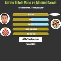 Adrian Ortola Vano vs Manuel Garcia h2h player stats