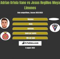 Adrian Ortola Vano vs Jesus Regillos Moya Limones h2h player stats