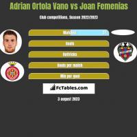 Adrian Ortola Vano vs Joan Femenias h2h player stats