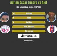 Adrian Oscar Lucero vs Alef h2h player stats