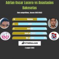 Adrian Oscar Lucero vs Anastasios Bakesetas h2h player stats