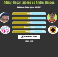 Adrian Oscar Lucero vs Andre Simoes h2h player stats