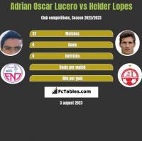 Adrian Oscar Lucero vs Helder Lopes h2h player stats