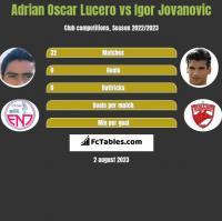 Adrian Oscar Lucero vs Igor Jovanovic h2h player stats