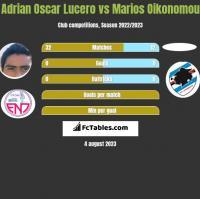 Adrian Oscar Lucero vs Marios Oikonomou h2h player stats