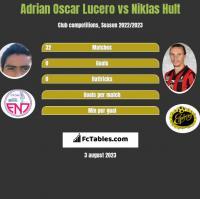 Adrian Oscar Lucero vs Niklas Hult h2h player stats