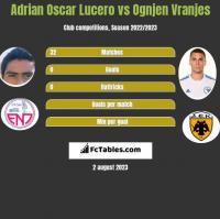 Adrian Oscar Lucero vs Ognjen Vranjes h2h player stats
