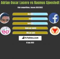 Adrian Oscar Lucero vs Rasmus Sjoestedt h2h player stats