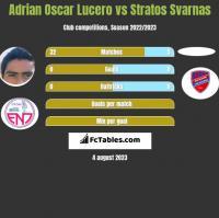 Adrian Oscar Lucero vs Stratos Svarnas h2h player stats