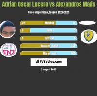 Adrian Oscar Lucero vs Alexandros Malis h2h player stats