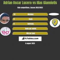 Adrian Oscar Lucero vs Ilias Gianniotis h2h player stats