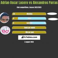 Adrian Oscar Lucero vs Alexandros Parras h2h player stats