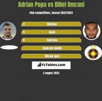 Adrian Popa vs Billel Omrani h2h player stats