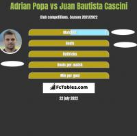 Adrian Popa vs Juan Bautista Cascini h2h player stats