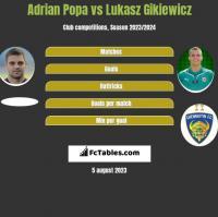 Adrian Popa vs Lukasz Gikiewicz h2h player stats