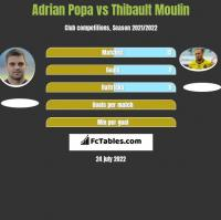 Adrian Popa vs Thibault Moulin h2h player stats