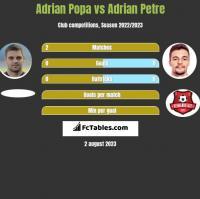 Adrian Popa vs Adrian Petre h2h player stats