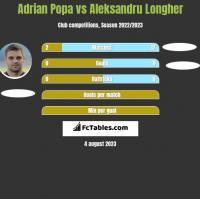 Adrian Popa vs Aleksandru Longher h2h player stats