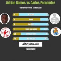 Adrian Ramos vs Carlos Fernandez h2h player stats