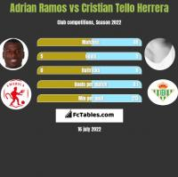 Adrian Ramos vs Cristian Tello h2h player stats