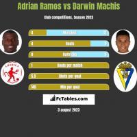 Adrian Ramos vs Darwin Machis h2h player stats