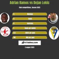 Adrian Ramos vs Dejan Lekic h2h player stats