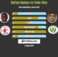 Adrian Ramos vs Fede Vico h2h player stats