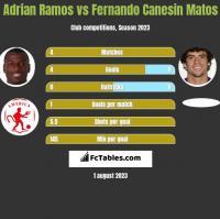 Adrian Ramos vs Fernando Canesin Matos h2h player stats