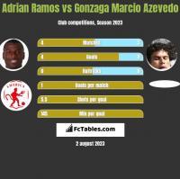 Adrian Ramos vs Gonzaga Marcio Azevedo h2h player stats