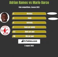 Adrian Ramos vs Mario Barco h2h player stats