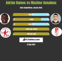 Adrian Ramos vs Maxime Gonalons h2h player stats