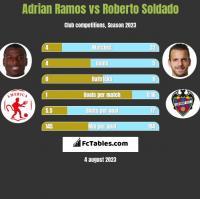 Adrian Ramos vs Roberto Soldado h2h player stats