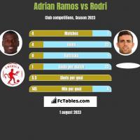 Adrian Ramos vs Rodri h2h player stats