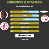 Adrian Ramos vs Kelvin Osorio h2h player stats