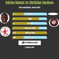 Adrian Ramos vs Christian Cardoso h2h player stats