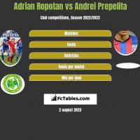Adrian Ropotan vs Andrei Prepelita h2h player stats