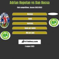 Adrian Ropotan vs Dan Bucsa h2h player stats