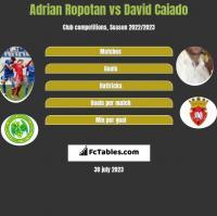 Adrian Ropotan vs David Caiado h2h player stats