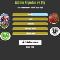 Adrian Ropotan vs Ely h2h player stats