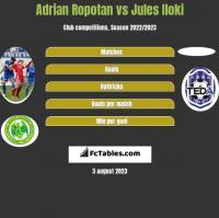 Adrian Ropotan vs Jules Iloki h2h player stats