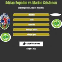 Adrian Ropotan vs Marian Cristescu h2h player stats