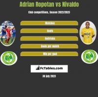 Adrian Ropotan vs Nivaldo h2h player stats